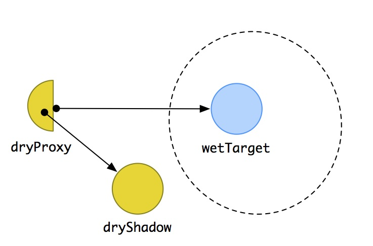 membranes and shadow targets